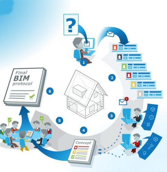 Como preparar um Plano BIM?